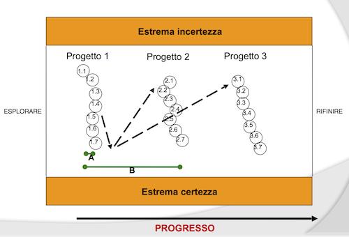Il Modello del Progresso