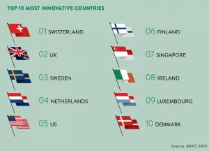 innovationINDEX
